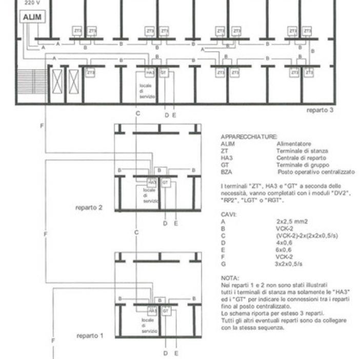 Impianto Tipo ZT3